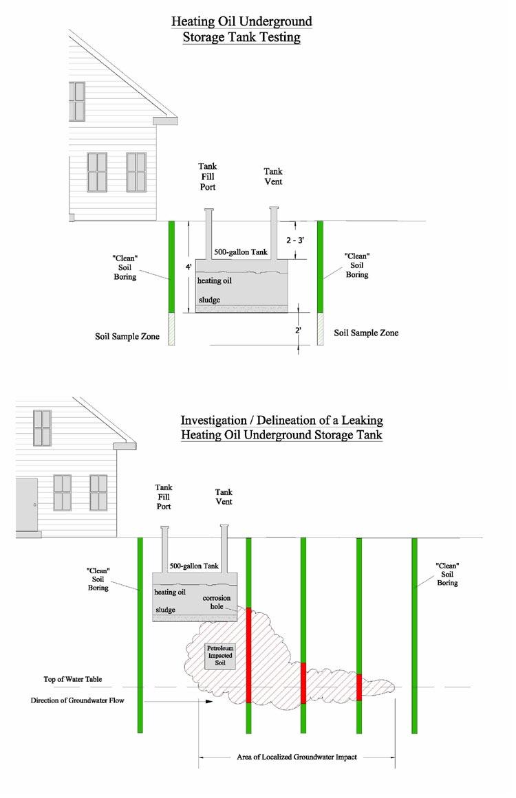 residential oil tank testing