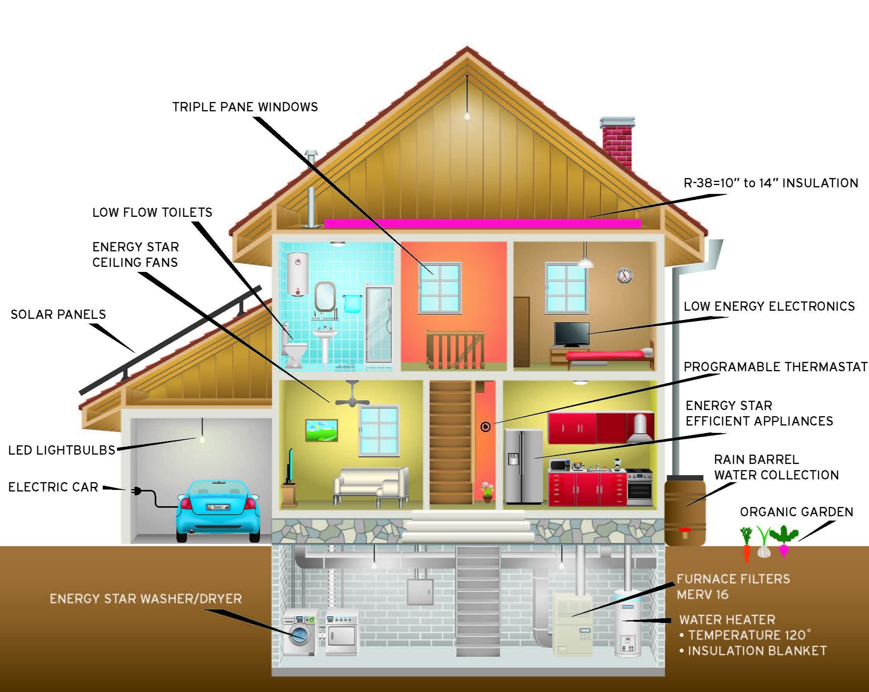 Curren Green Home Ideas