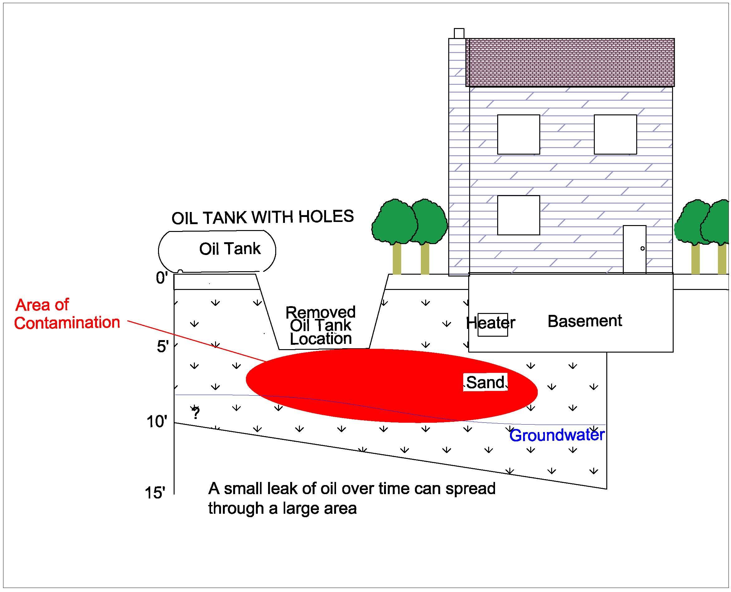 heating oil tank contamination plume