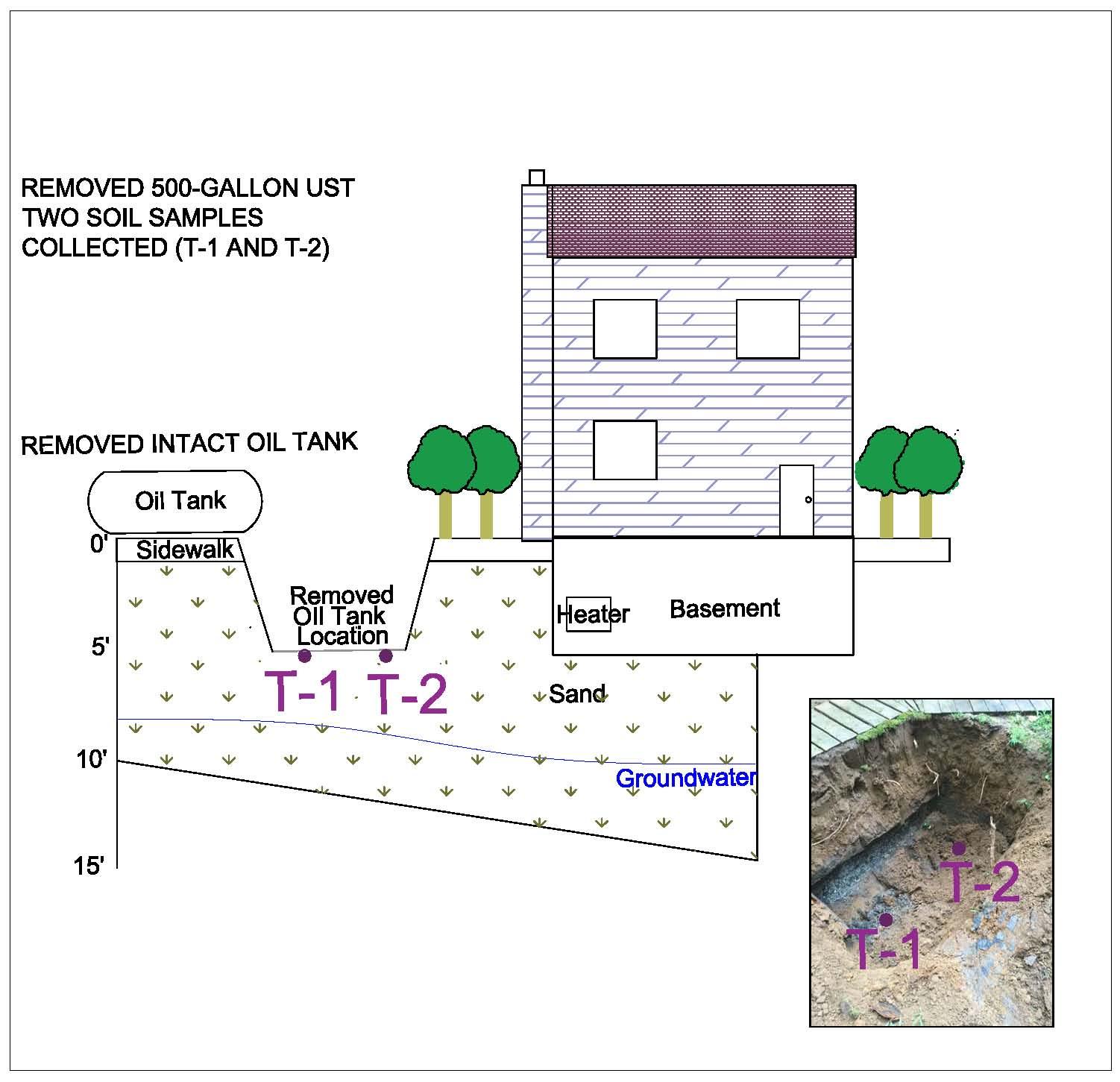 soil testing an oil tank