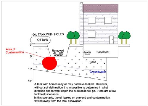 typical oil tank plume.jpg